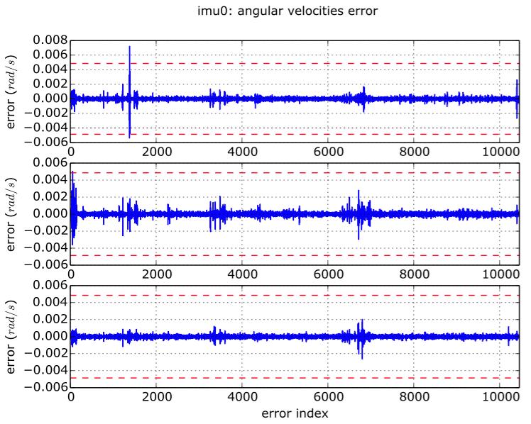 MYNT EYE Camera Configuration and Calibration | Hanjie's Blog